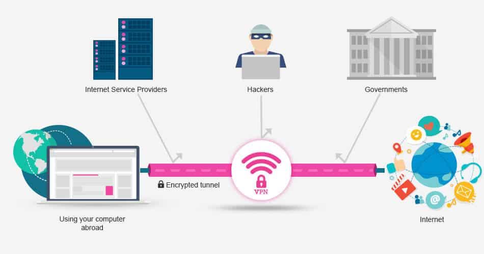 Kelebihan Serta Kekurangan Yang Ada Di VPN Atau Virtual Private Network