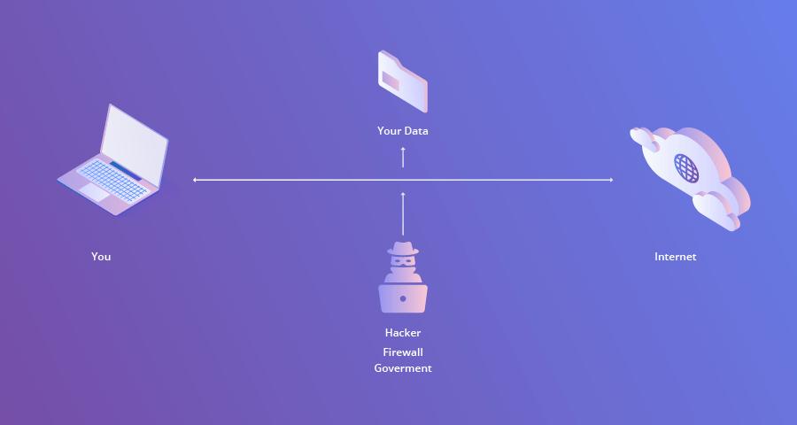 Apa Yang Diaksud Dengan VPN Serta Cara Kerjanya